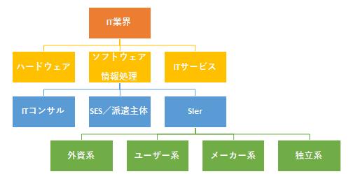 IT企業分類表
